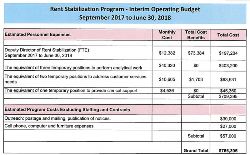 Rent stabilization program budget matrix