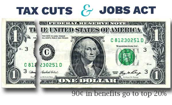 tax cuts and jobs act benefits: 90% go to top quintile