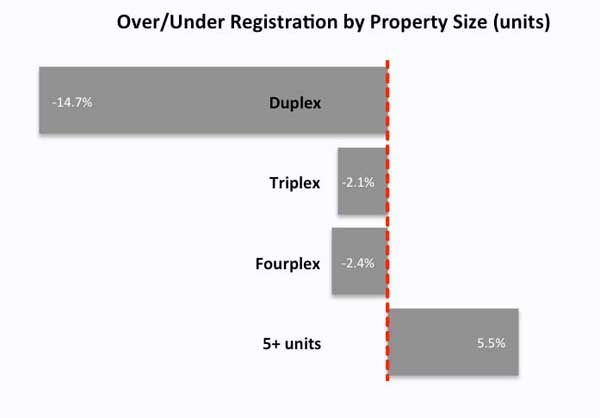 Registration progress over-under by property size