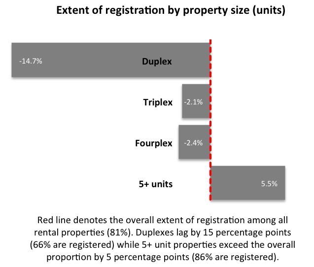Chart: Registration as of November 21 by units number