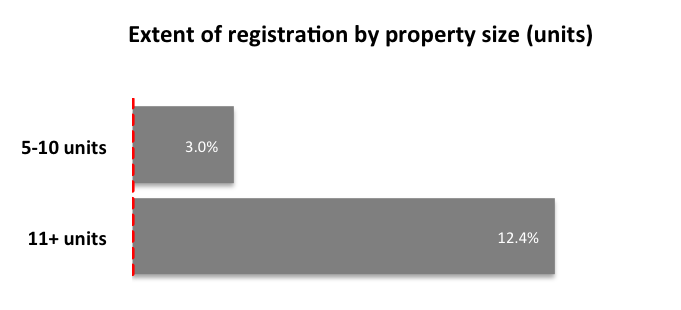 Chart: Registration as of November 21 by units number large properties breakdown