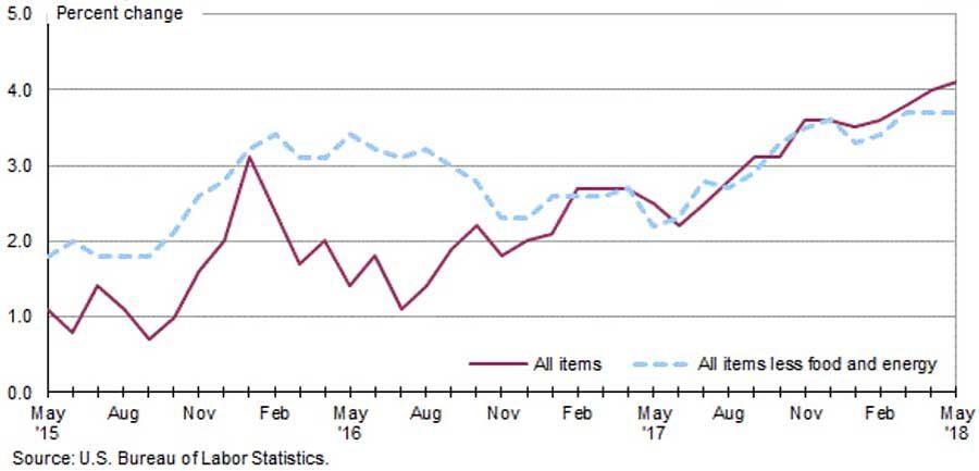 Bureau of Labor Statistics Los Angeles-Long Beach-Anaheim CPI-U-trend chart