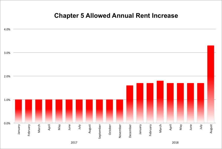 Chart of Chapter 5 allowed annual increase through August 2018