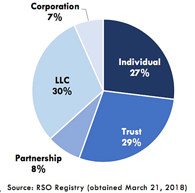 HRA chart on ownership structures overall