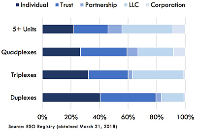 HRA chart on ownership structures by property size