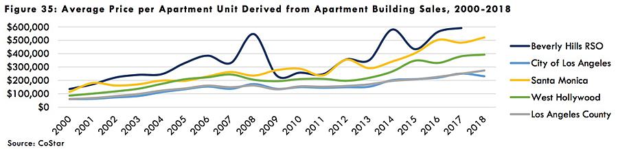HRA chart on price paid per door 2000-2018
