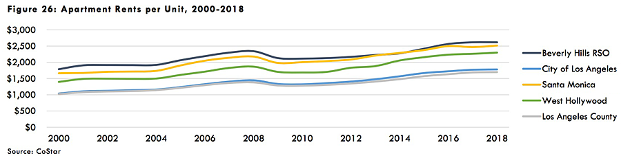 HRA chart on rent trends 2000-2018