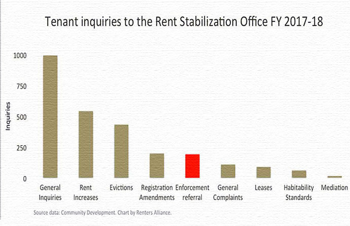 tenant inquiries to RSO chart 2017