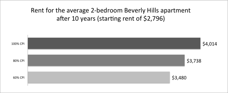 Rent for a 2-bedroom unit after 10-year period