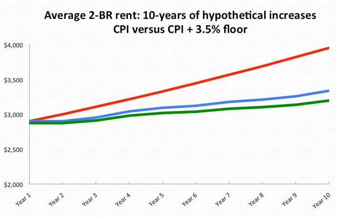Rent increase rates compared for a hypothetical average 2-bedroom apartment 2017-2027.