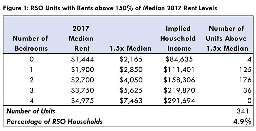1.5x median rent luxury exemption table