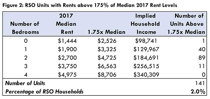 1.75x median rent luxury exemption table