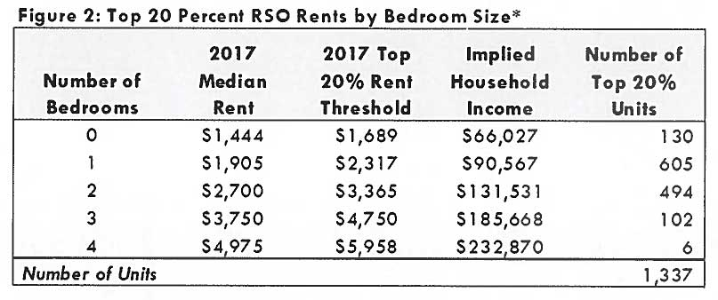 1-in-5 top rent-payers luxury exemption table