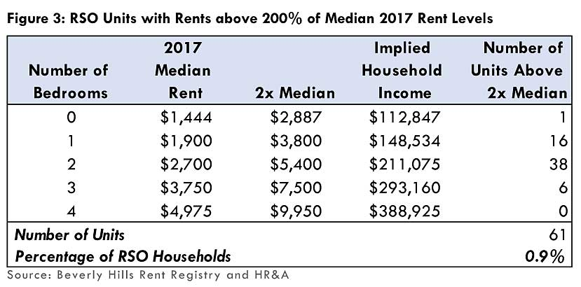2x median rent luxury exemption table