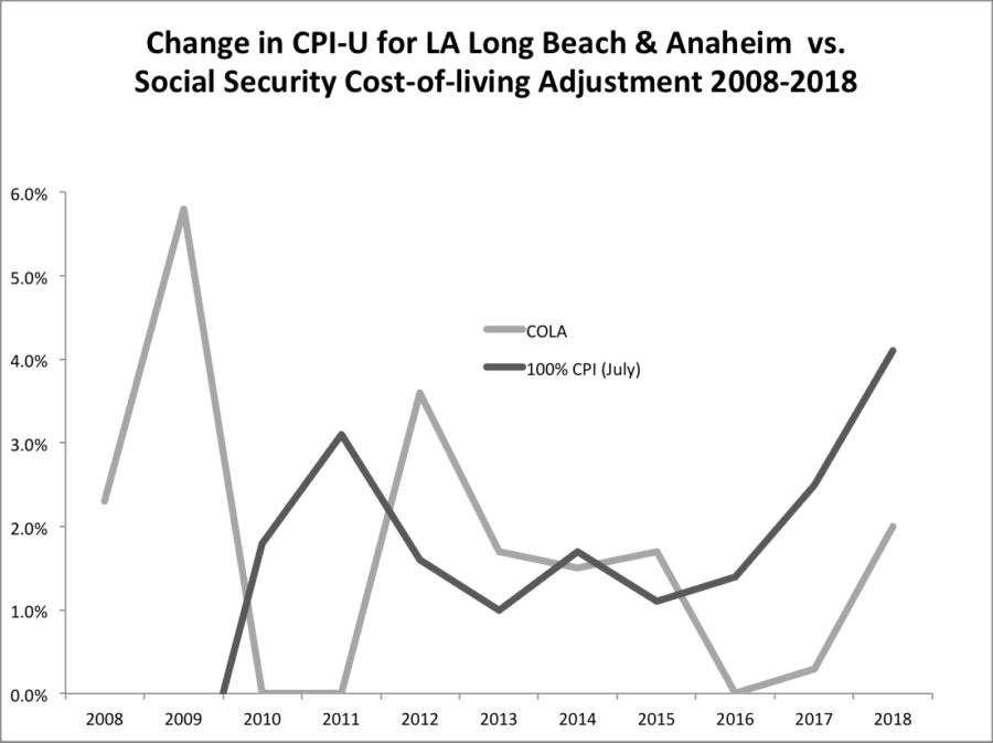CPI vs COLA chart