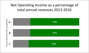 Net operating income chart