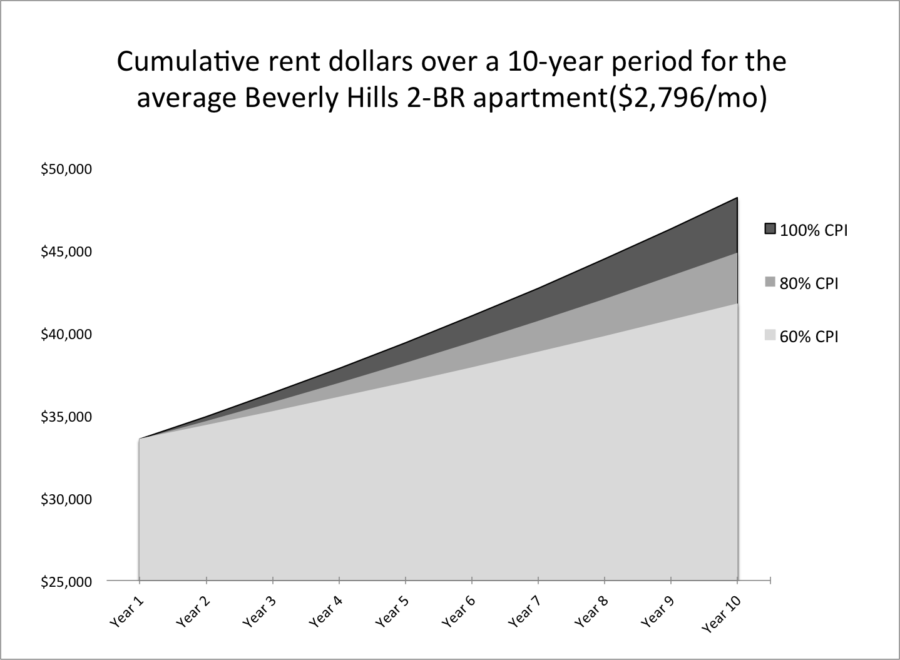 Cumulative rent for a 2-bedroom unit 10-year period