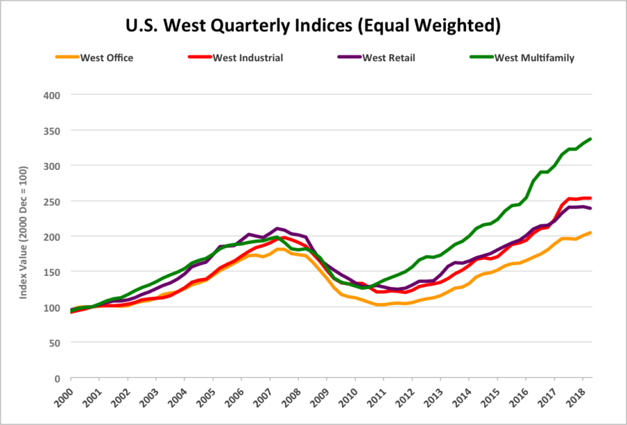 US West Multifamily sales via Costar