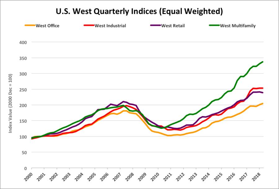 US West Multifamily sales via Costar