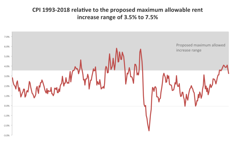 Change in CPI between 1993-2018 relative to the proposed range on the maximum allowed annual rent increase.