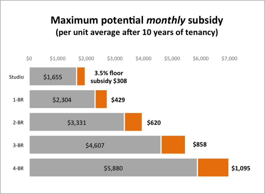 Maximum potential monthly subsidy per unit