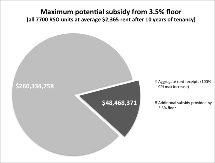 Maximum aggregate potential subsidy as a proportion of allowed CPI increases for all units.