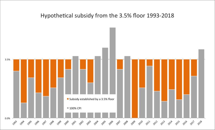 Hypotheical 3% floor subsidy 1993-2018 chart