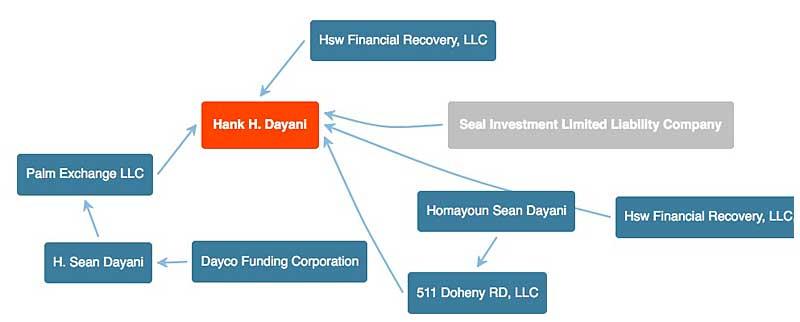 Hank Dayani entity network visualized