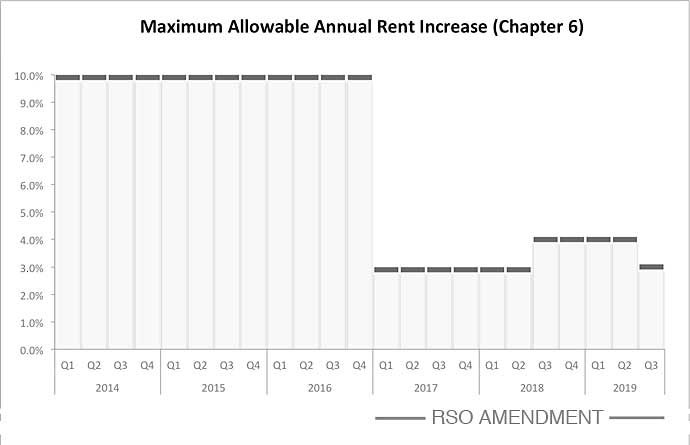 Chapter 6 maximum allowed annual increases 2014-2019 chart