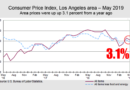 Consumer Price Index for Los Angeles area: prices were up 3.1% from a year ago