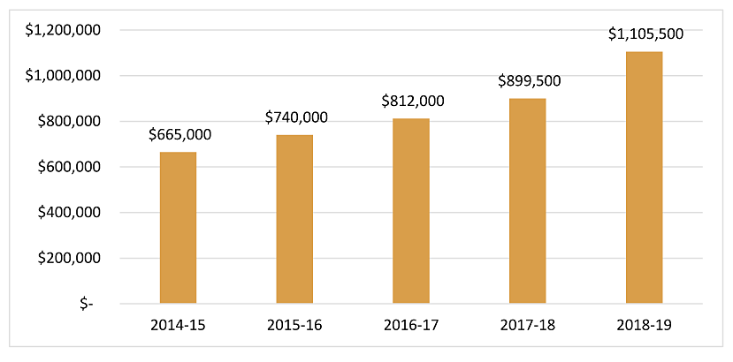 CAGF funding chart