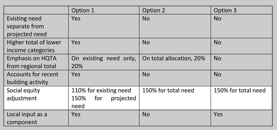 RHNA Methodology social equity adjustment across three options