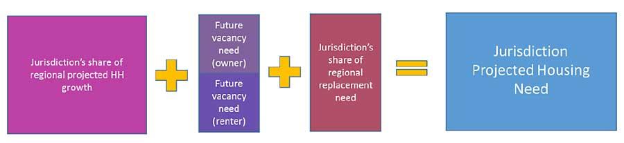 RHNA methodology projecting housing need equation