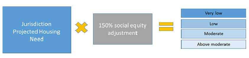 RHNA methodology determining housing need across income levels equation