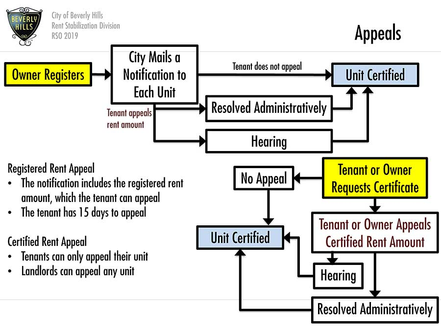 RSO tenant workshop slide: appeals flowchart
