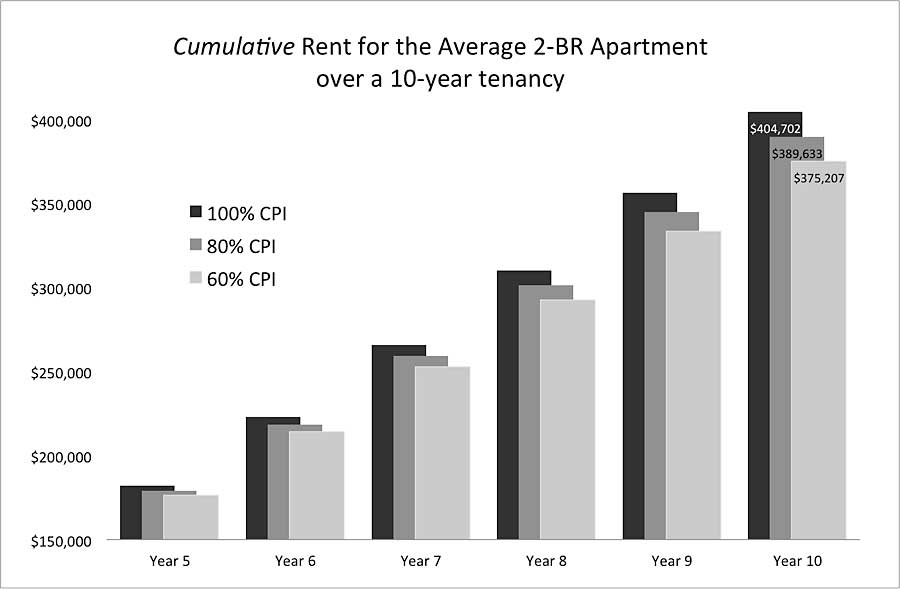 Chart of cumulative rent paid for the average 2-BR apartment at various CPI after 10 years of maximum increases