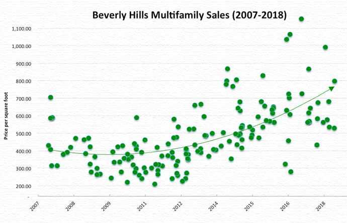 Multifamily sales 2007-2018 chart