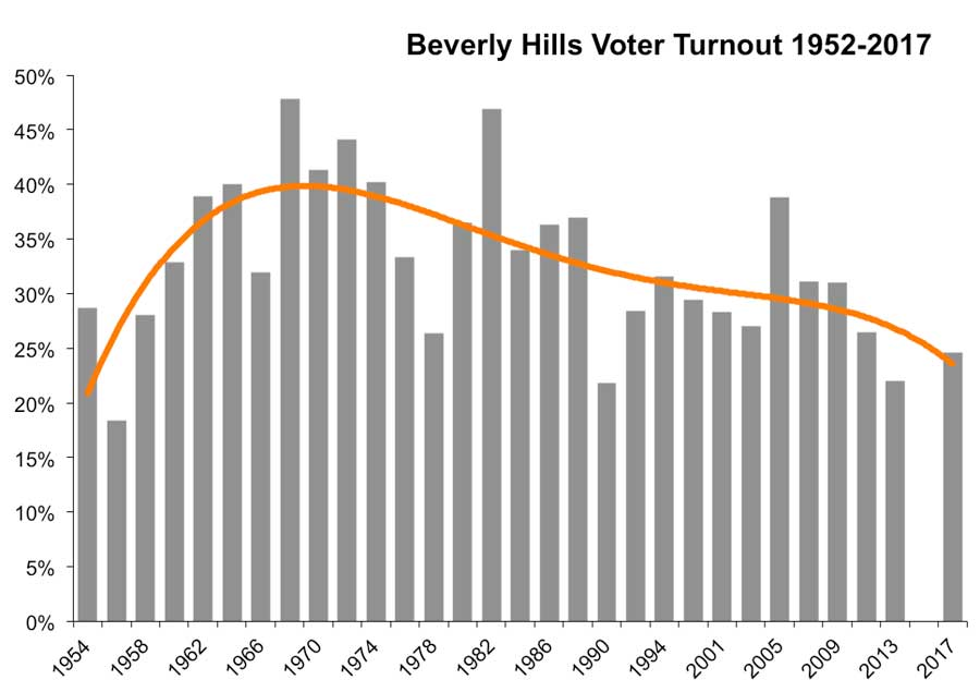 Beverly Hills turnout 1952-2017 chart