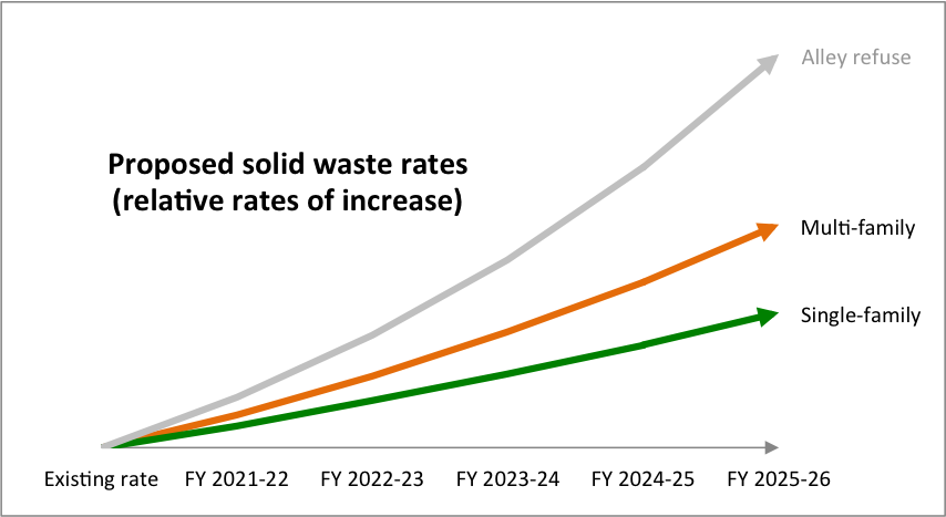 solid waste and alley relative rates of increase chart
