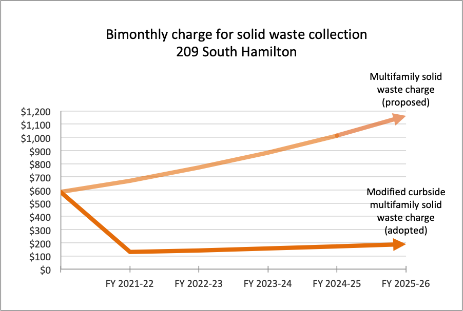 209 S Hamilton solid waste charge comparison chart
