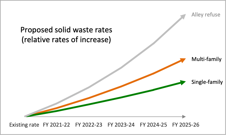 Solid waste rates proposed SF vs MF chart