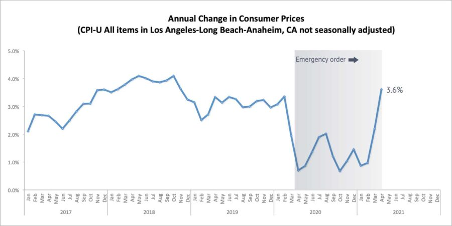 Annual change in consumer prices 2017-2021 chart