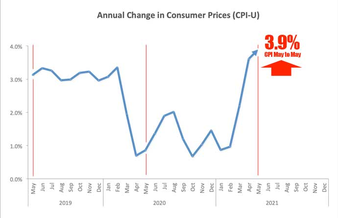 CPI change 2020-2021 chart