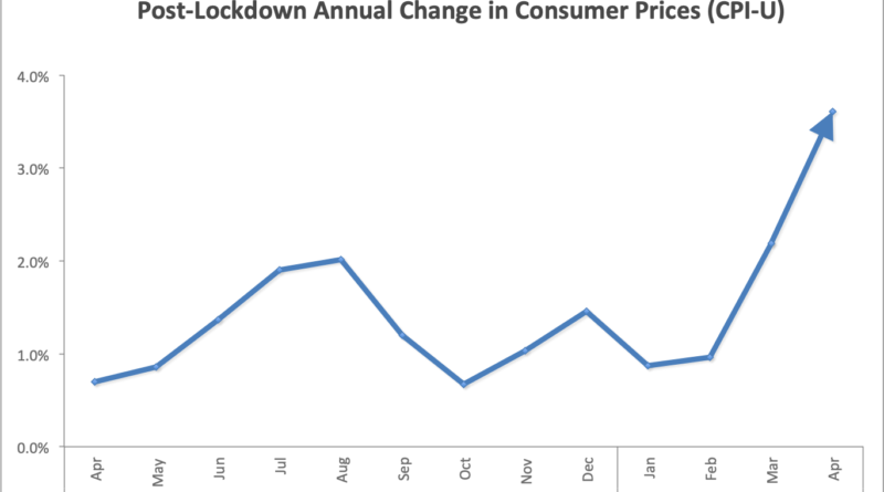 Post lockdown rise in consumer prices chart (April 2021)