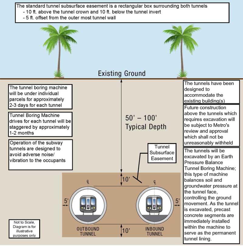 metro tunnel easement fact sheet illustration