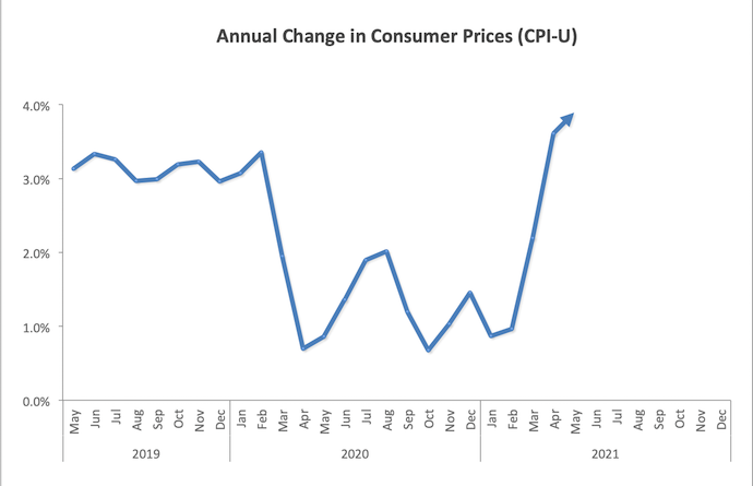 annual change in consumer prices chart