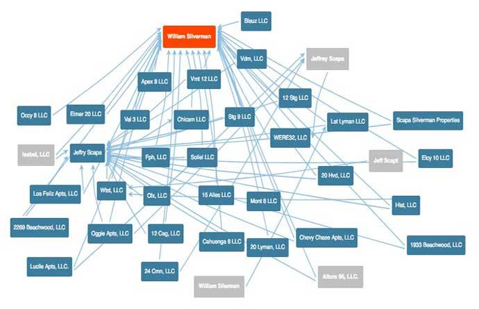 William Silverman network