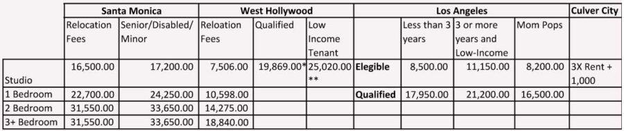 Relocation Fees comparison table