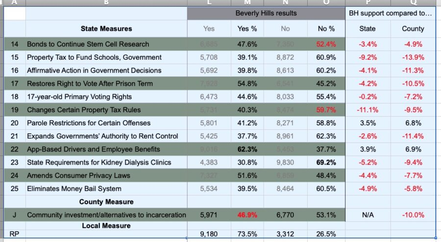 2020 Ballot measures results table