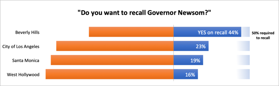 Recall 2012 chart: Beverly Hills compared to other municipalities